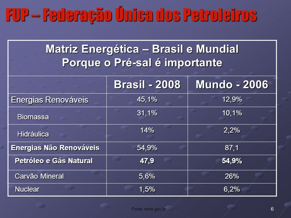 7 FUP – Federação Única dos Petroleiros
