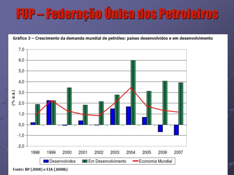 8 Maiores Déficits Mundiais de Petróleo Fonte: BP Statistical Review of World Energy June 2009