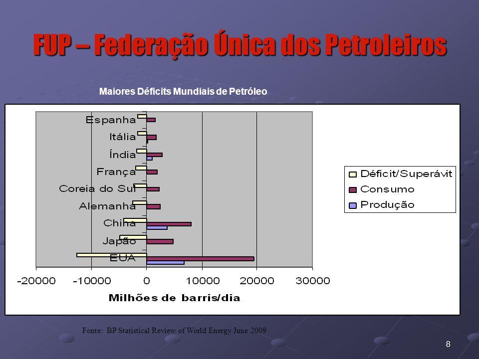29 FUP – Federação Única dos Petroleiros Filiada à Setor do Petróleo no Brasil Em 2009 2009 (Pré Sal) Risco Exploratório Baixo Potencial de descoberta de Petróleo Grandes Campos Capacidade de financiamento Alta Preço do Petróleo >70 US$/bbl