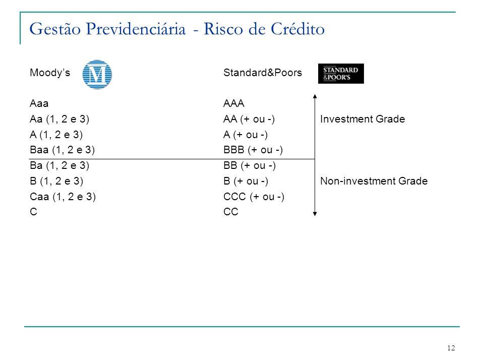 12 Gestão Previdenciária - Risco de Crédito MoodysStandard&Poors AaaAAA Aa (1, 2 e 3)AA (+ ou -)Investment Grade A (1, 2 e 3)A (+ ou -) Baa (1, 2 e 3)