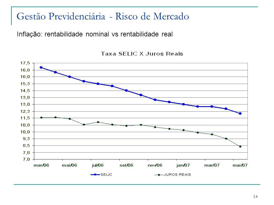14 Gestão Previdenciária - Risco de Mercado Inflação: rentabilidade nominal vs rentabilidade real