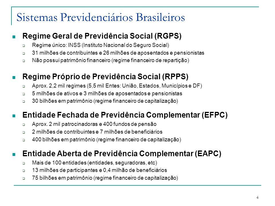 4 Sistemas Previdenciários Brasileiros Regime Geral de Previdência Social (RGPS) Regime único: INSS (Instituto Nacional do Seguro Social) 31 milhões d