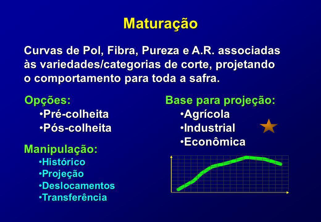 Maturação Curvas de Pol, Fibra, Pureza e A.R. associadas às variedades/categorias de corte, projetando o comportamento para toda a safra. Opções: Pré-