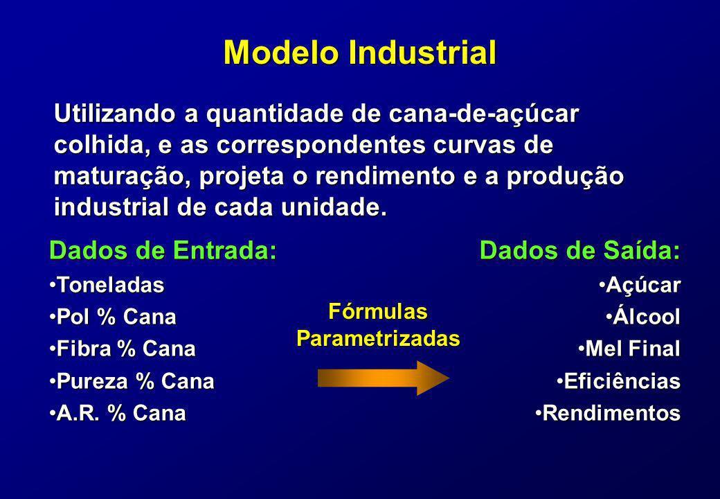 Modelo Industrial Utilizando a quantidade de cana-de-açúcar colhida, e as correspondentes curvas de maturação, projeta o rendimento e a produção indus