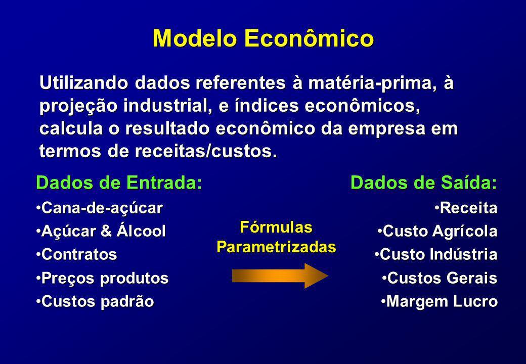 Modelo Econômico Utilizando dados referentes à matéria-prima, à projeção industrial, e índices econômicos, calcula o resultado econômico da empresa em