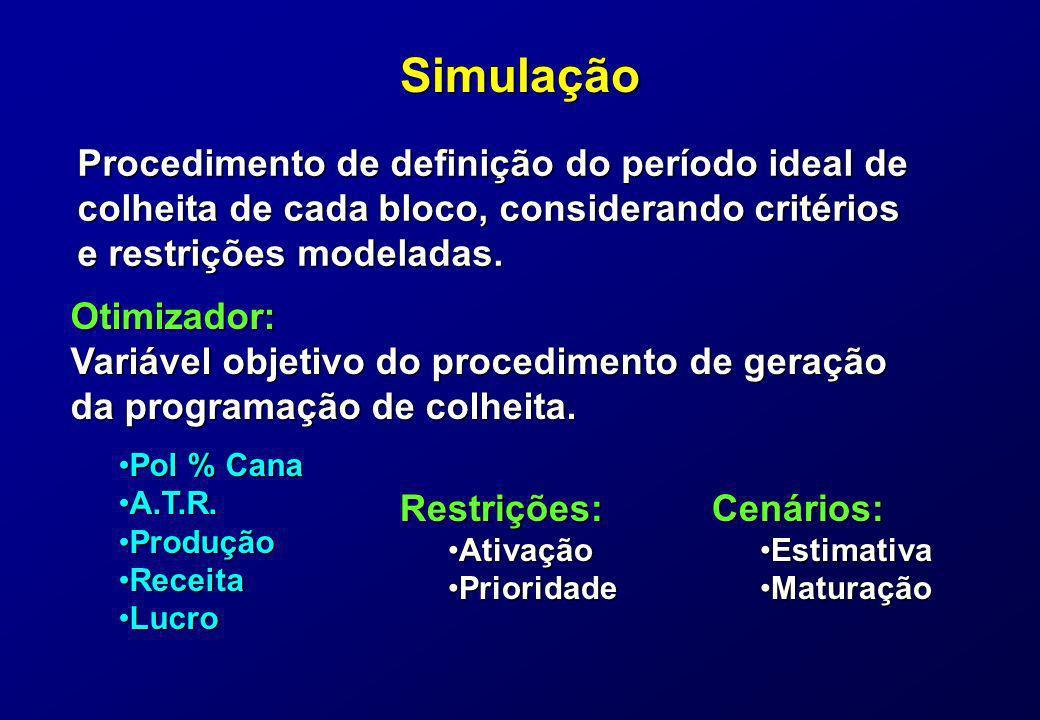 Simulação Procedimento de definição do período ideal de colheita de cada bloco, considerando critérios e restrições modeladas. Otimizador: Variável ob