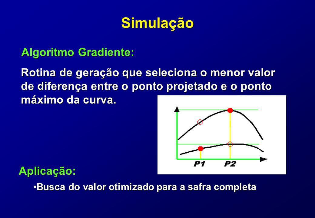 Simulação Rotina de geração que seleciona o menor valor de diferença entre o ponto projetado e o ponto máximo da curva. Algoritmo Gradiente: Aplicação