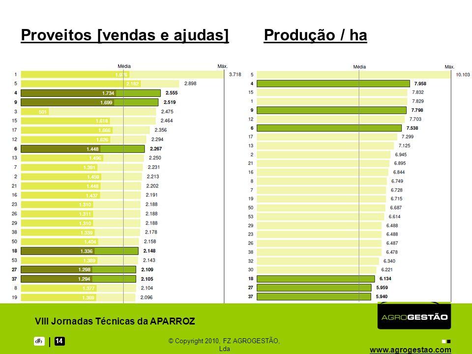 www.agrogestao.com VIII Jornadas Técnicas da APARROZ 1514© Copyright 2010, FZ AGROGESTÃO, Lda Proveitos [vendas e ajudas]Produção / ha