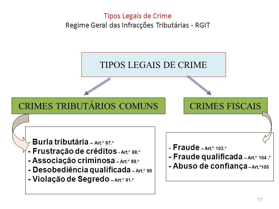 Tipos Legais de Crime Regime Geral das Infracções Tributárias - RGIT TIPOS LEGAIS DE CRIME CRIMES TRIBUTÁRIOS COMUNSCRIMES FISCAIS - Burla tributária