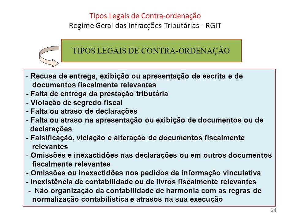 Tipos Legais de Contra-ordenação Regime Geral das Infracções Tributárias - RGIT TIPOS LEGAIS DE CONTRA-ORDENAÇÃO - Recusa de entrega, exibição ou apre