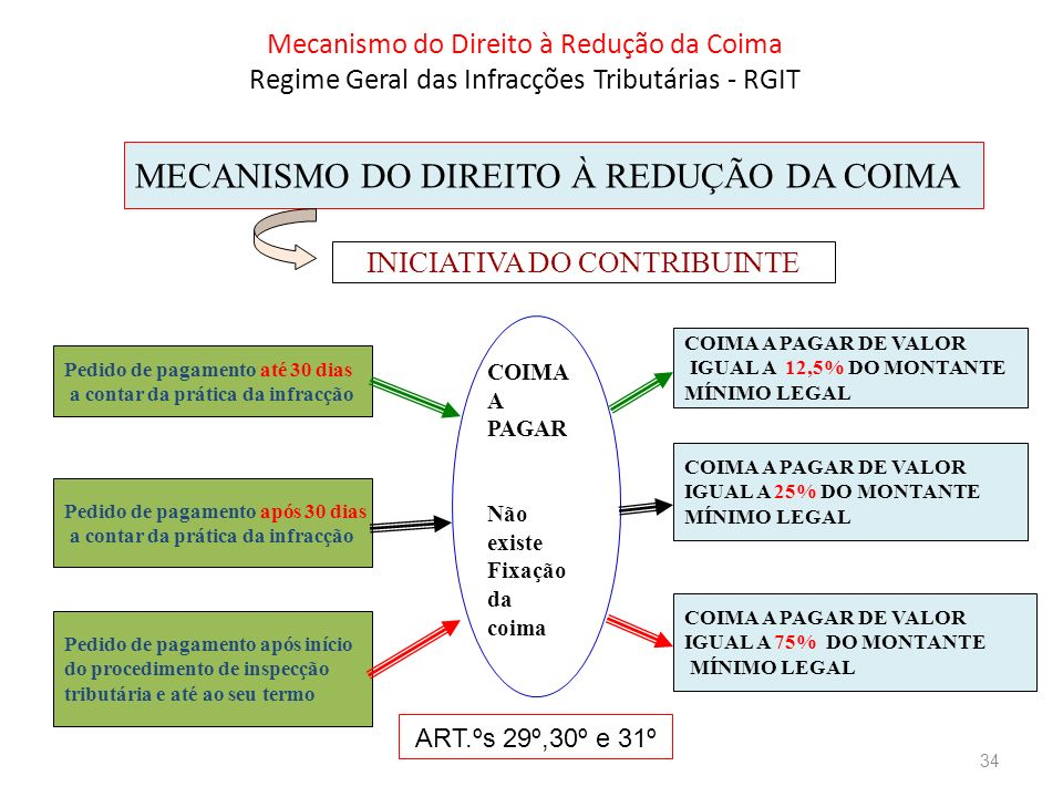 Mecanismo do Direito à Redução da Coima Regime Geral das Infracções Tributárias - RGIT MECANISMO DO DIREITO À REDUÇÃO DA COIMA Pedido de pagamento até