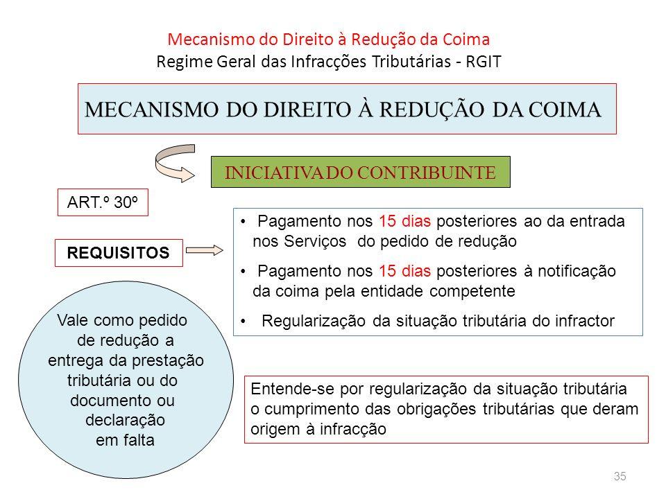 MECANISMO DO DIREITO À REDUÇÃO DA COIMA INICIATIVA DO CONTRIBUINTE REQUISITOS Pagamento nos 15 dias posteriores ao da entrada nos Serviços do pedido d