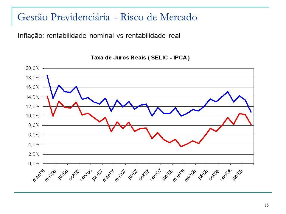 15 Gestão Previdenciária - Risco de Mercado Inflação: rentabilidade nominal vs rentabilidade real