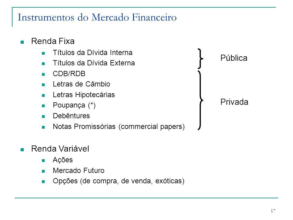 17 Instrumentos do Mercado Financeiro Renda Fixa Títulos da Dívida Interna Títulos da Dívida Externa CDB/RDB Letras de Câmbio Letras Hipotecárias Poup