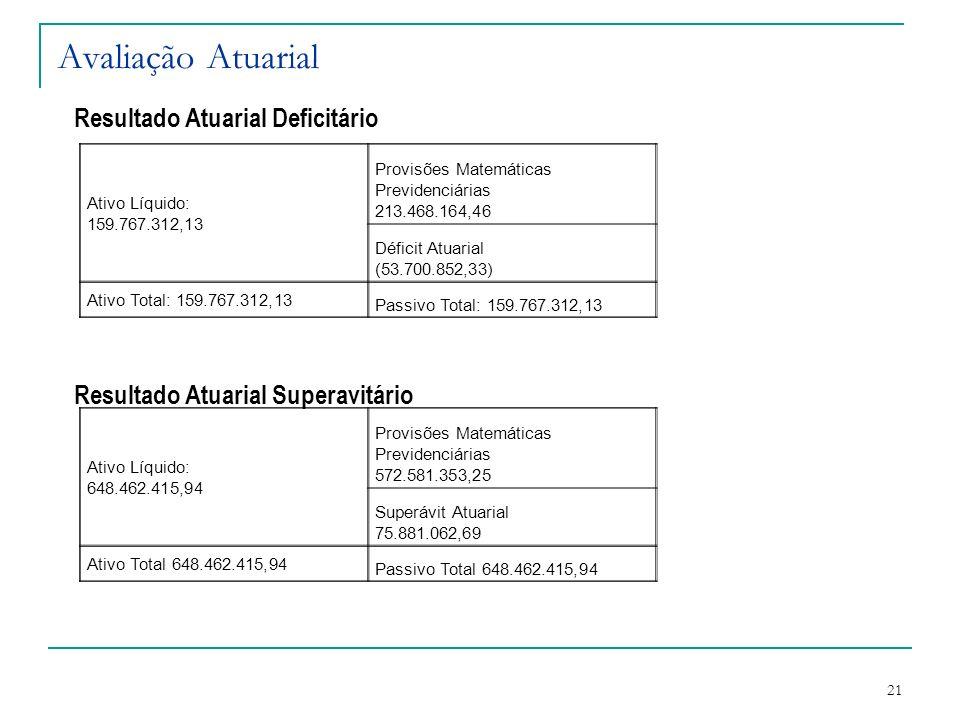 21 Avaliação Atuarial Resultado Atuarial Deficitário Resultado Atuarial Superavitário Ativo Líquido: 159.767.312,13 Provisões Matemáticas Previdenciár