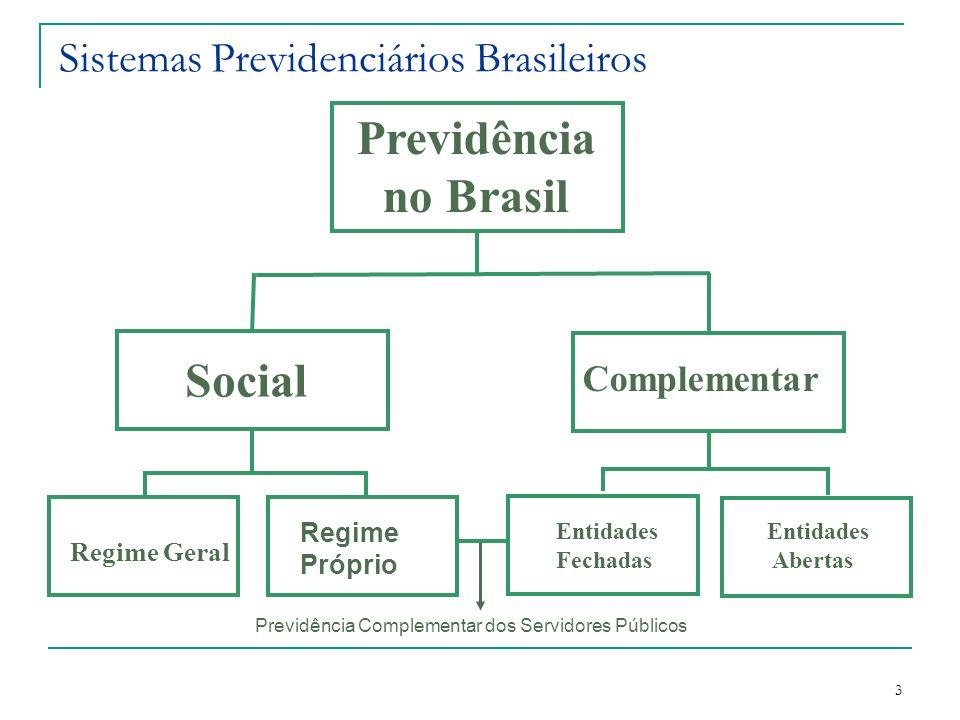 3 Sistemas Previdenciários Brasileiros Entidades Fechadas Previdência no Brasil Complementar Social Regime Próprio Regime Geral Entidades Abertas Prev