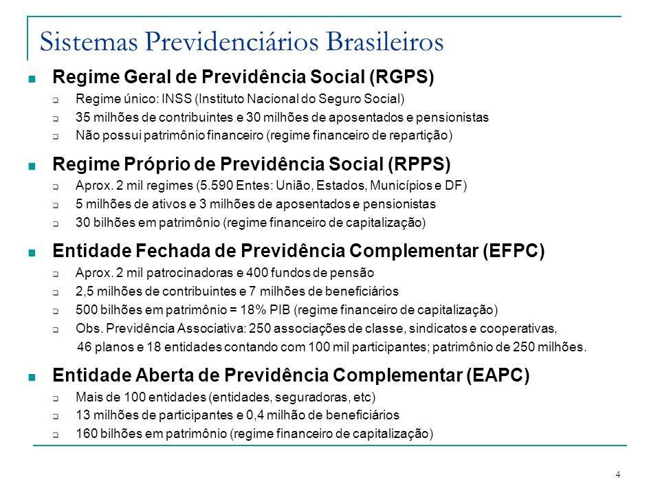4 Sistemas Previdenciários Brasileiros Regime Geral de Previdência Social (RGPS) Regime único: INSS (Instituto Nacional do Seguro Social) 35 milhões d