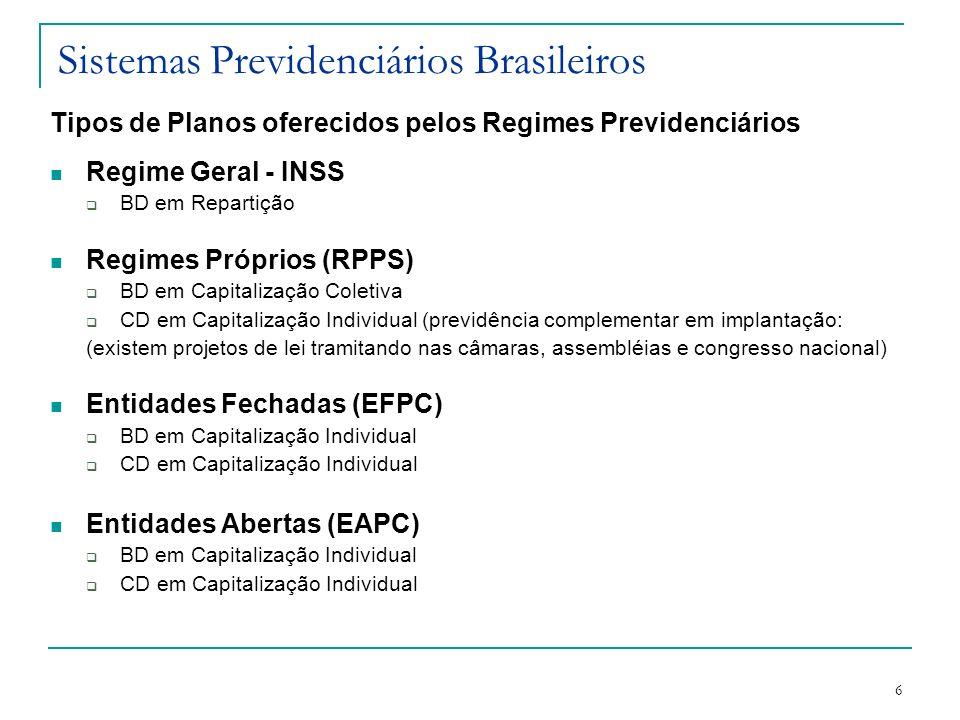 6 Sistemas Previdenciários Brasileiros Tipos de Planos oferecidos pelos Regimes Previdenciários Regime Geral - INSS BD em Repartição Regimes Próprios