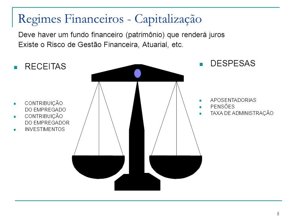 8 Regimes Financeiros - Capitalização Deve haver um fundo financeiro (patrimônio) que renderá juros Existe o Risco de Gestão Financeira, Atuarial, etc