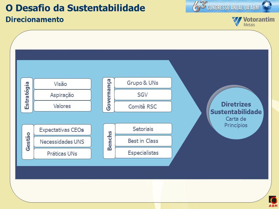O Desafio da Sustentabilidade Direcionamento Visão Aspiração Estratégia Grupo & UNs SGV Comitê RSC Governança Expectativas CEOs Necessidades UNS Práti