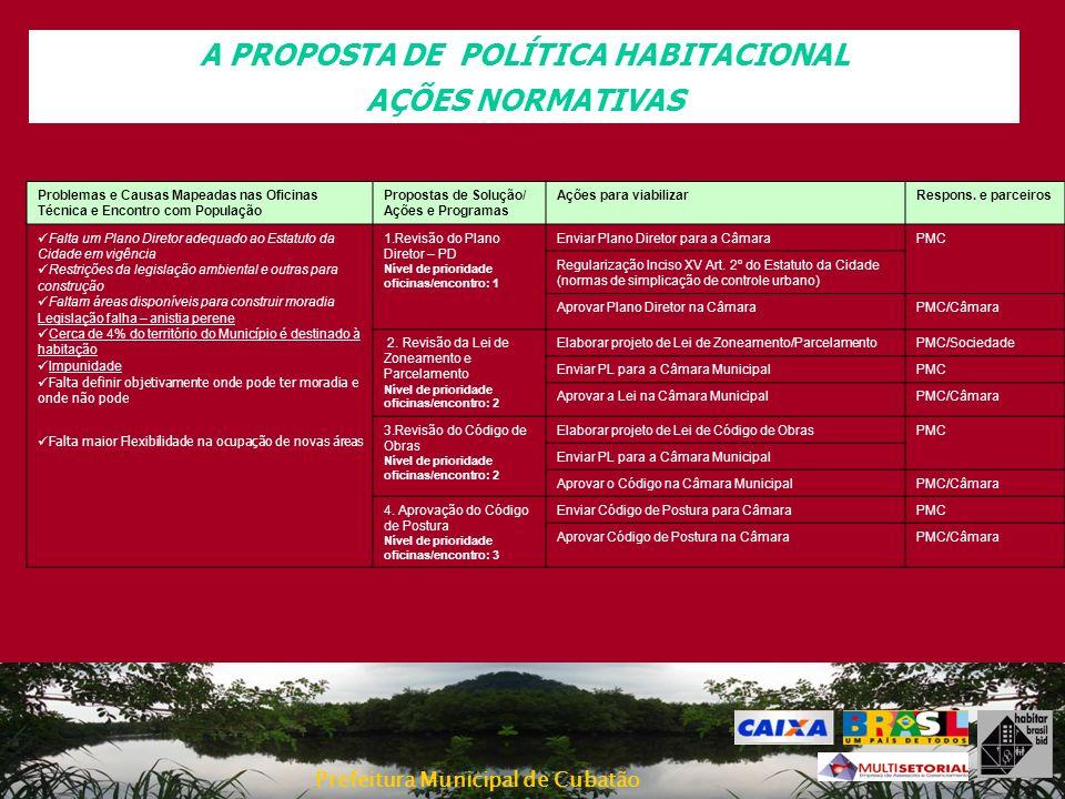 Prefeitura Municipal de Cubatão A PROPOSTA DE POLÍTICA HABITACIONAL AÇÕES NORMATIVAS Problemas e Causas Mapeadas nas Oficinas Técnica e Encontro com P