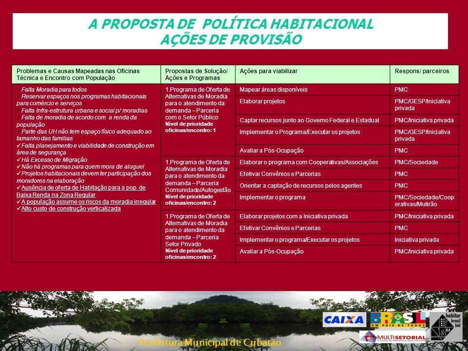 Prefeitura Municipal de Cubatão A PROPOSTA DE POLÍTICA HABITACIONAL AÇÕES DE PROVISÃO Problemas e Causas Mapeadas nas Oficinas Técnica e Encontro com