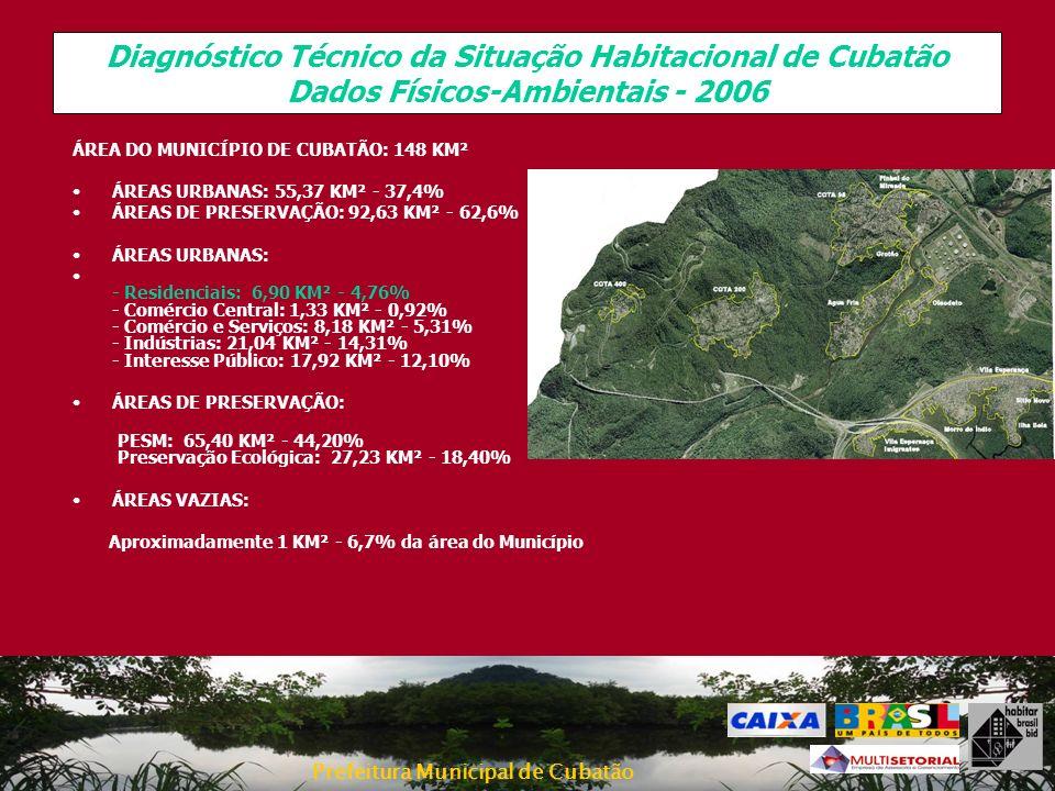 Prefeitura Municipal de Cubatão CONDIÇÕES DA POPULAÇÃO Baixa renda da maioria da População/ Incapacidade de prover no mercado –12,51% sem renda –39,86% até 3 S.M.