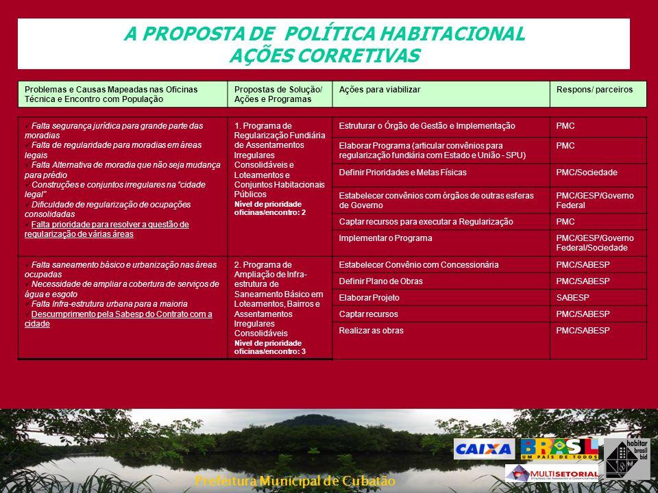 Prefeitura Municipal de Cubatão A PROPOSTA DE POLÍTICA HABITACIONAL AÇÕES CORRETIVAS Falta segurança jurídica para grande parte das moradias Falta de