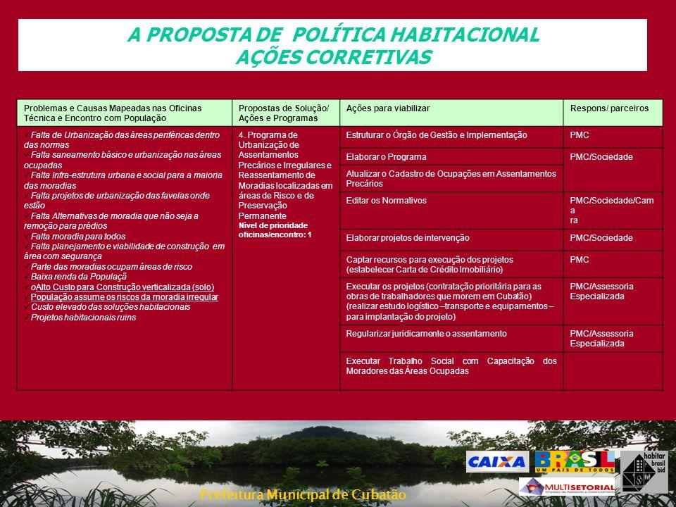 Prefeitura Municipal de Cubatão A PROPOSTA DE POLÍTICA HABITACIONAL AÇÕES CORRETIVAS Problemas e Causas Mapeadas nas Oficinas Técnica e Encontro com P