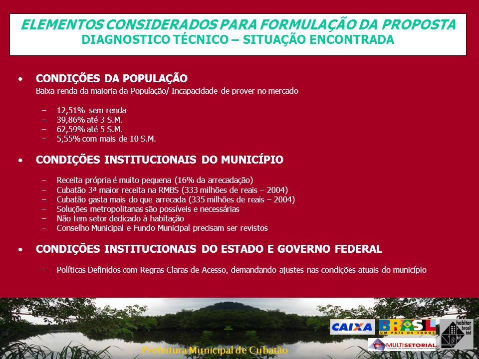 Prefeitura Municipal de Cubatão CONDIÇÕES DA POPULAÇÃO Baixa renda da maioria da População/ Incapacidade de prover no mercado –12,51% sem renda –39,86