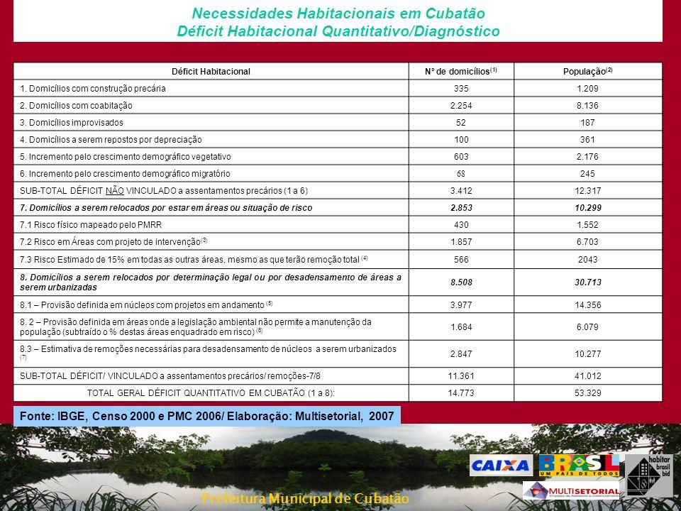Prefeitura Municipal de Cubatão A PROPOSTA DE POLÍTICA HABITACIONAL ASSENTAMENTOS DESORDENADOS Diretriz de Abordagem e Ordem de Prioridade 14Bolsão VII (Remanescente Remoção) NÃO DEFINIDO 29REMOÇÃO TOTAL TOTAL DE REMOÇÕES: 29 ---1.305 15Vila dos Pescadores (*) PRIORIDADE: 1 3.118URBANIZAÇÃO/PROJETO - ESTIMATIVA DE REMOÇÃO: 2.710 30.350121.950152.300 16Invasões Caraguatá NÃO DEFINIDO 200URBANIZAÇÃO/PROJETO - TOTAL ESTIMADO DE REMOÇÃO: 100 (35% + 15%) 1.2754.5005.775 17Vila Noel PRIORIDADE: 4 100URBANIZAÇÃO/PROJETO - TOTAL ESTIMADO DE REMOÇÃO (20%): 20 1.0209001.920 18Pista Descendente da Via Anchieta NÃO DEFINIDO 11CONSOLIDAÇÃO - NENHUMA REMOÇÃO--- NOME DA OCUPAÇÃO IRREGULAR/ PRIORIDADE Nº Imóvei s DIRETRIZ PRIORITÁRIA DE ABORDAGEMCusto Estimado da Intervenção (Urbanização ) (em mil reais) Custo Estimado da Intervenção (Construção de novas unidades) (em mil reais Custo Estimado da Intervençã o TOTAL (em mil reais)