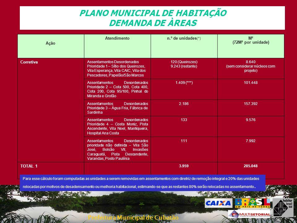Prefeitura Municipal de Cubatão PLANO MUNICIPAL DE HABITAÇÃO DEMANDA DE ÀREAS Necessidade de Terrenos Ação Atendimenton.º de unidades (*) M² (72M² por