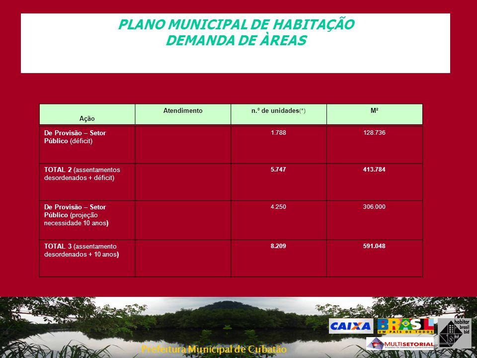 Prefeitura Municipal de Cubatão PLANO MUNICIPAL DE HABITAÇÃO DEMANDA DE ÀREAS De Provisão – Setor Público (déficit) 1.788128.736 TOTAL 2 (assentamento