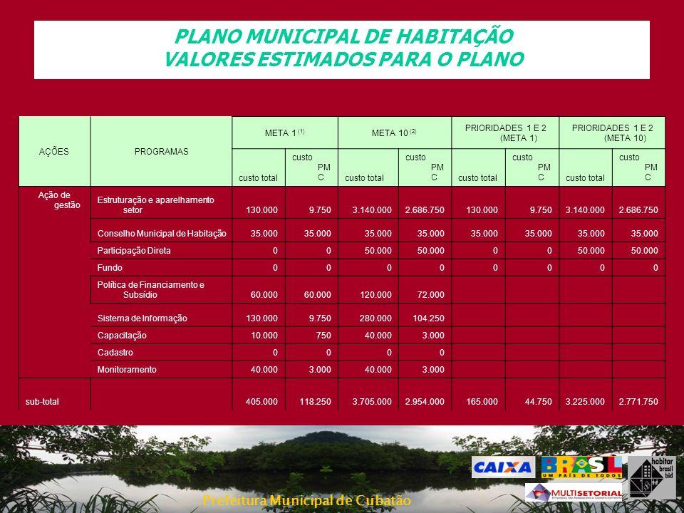 Prefeitura Municipal de Cubatão PLANO MUNICIPAL DE HABITAÇÃO VALORES ESTIMADOS PARA O PLANO AÇÕESPROGRAMAS META 1 (1) META 10 (2) PRIORIDADES 1 E 2 (M