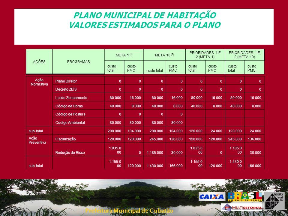 Prefeitura Municipal de Cubatão PLANO MUNICIPAL DE HABITAÇÃO VALORES ESTIMADOS PARA O PLANO Ação Normativa Plano Diretor00000000 Decreto ZEIS00000000