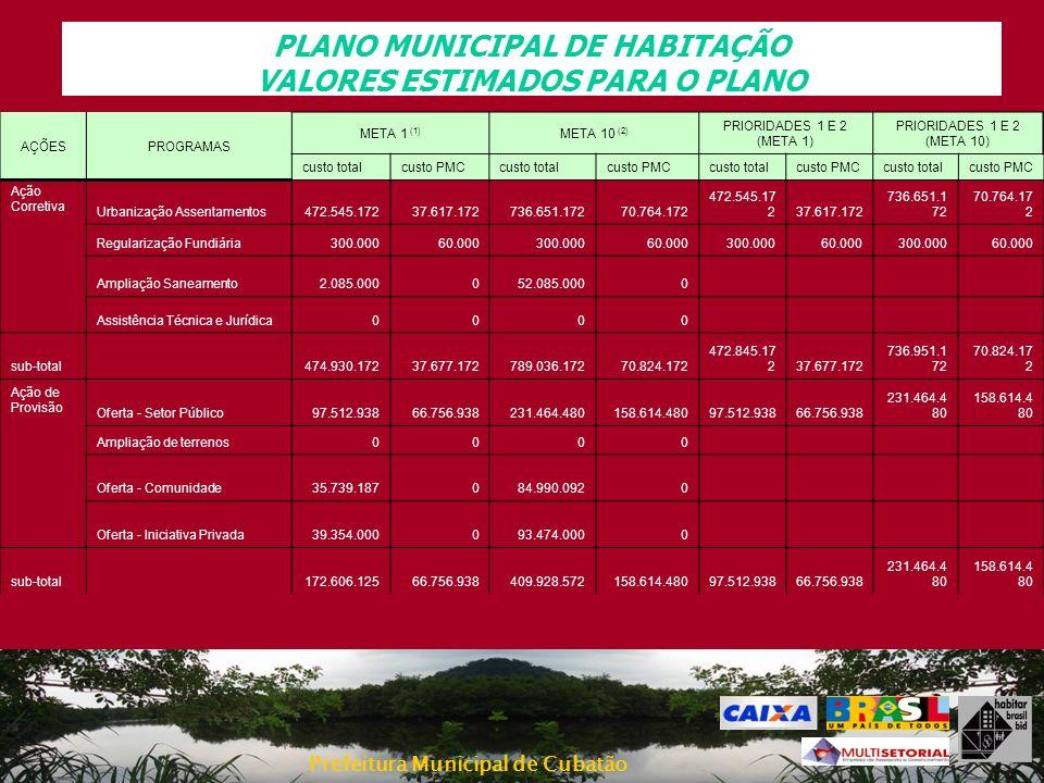 Prefeitura Municipal de Cubatão PLANO MUNICIPAL DE HABITAÇÃO VALORES ESTIMADOS PARA O PLANO Ação Corretiva Urbanização Assentamentos472.545.17237.617.