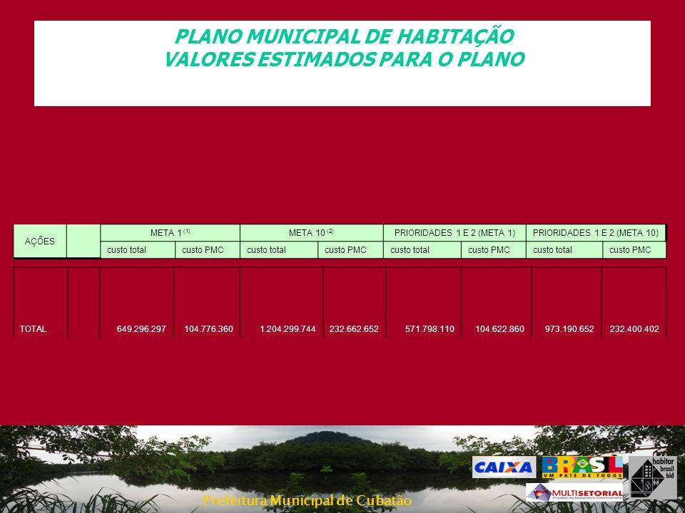 Prefeitura Municipal de Cubatão PLANO MUNICIPAL DE HABITAÇÃO VALORES ESTIMADOS PARA O PLANO AÇÕES META 1 (1) META 10 (2) PRIORIDADES 1 E 2 (META 1)PRI