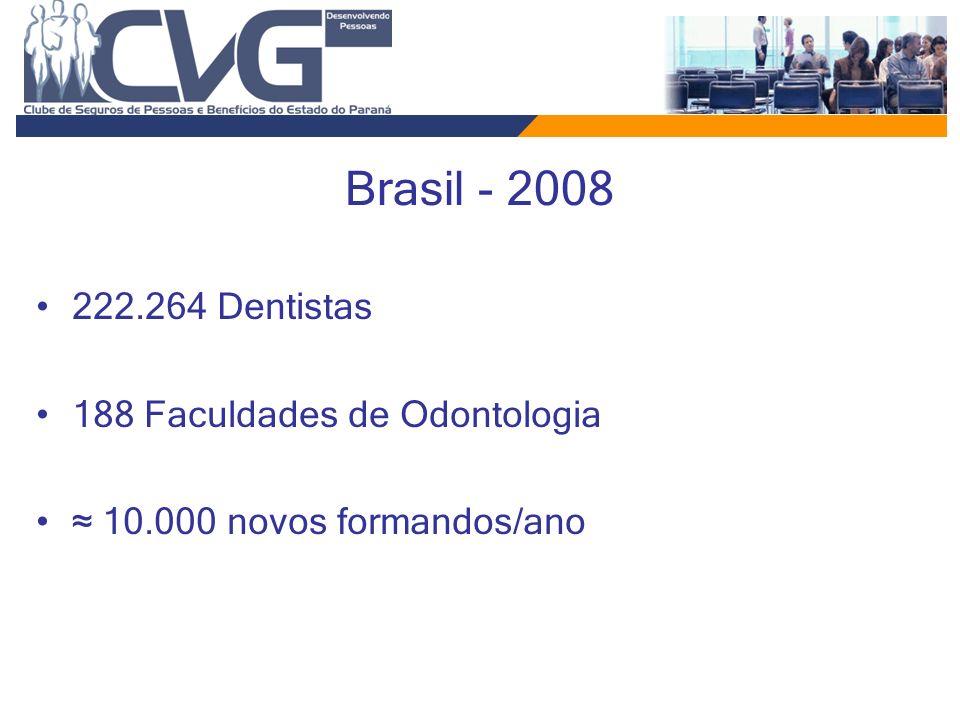 Brasil - 2008 222.264 Dentistas 188 Faculdades de Odontologia 10.000 novos formandos/ano