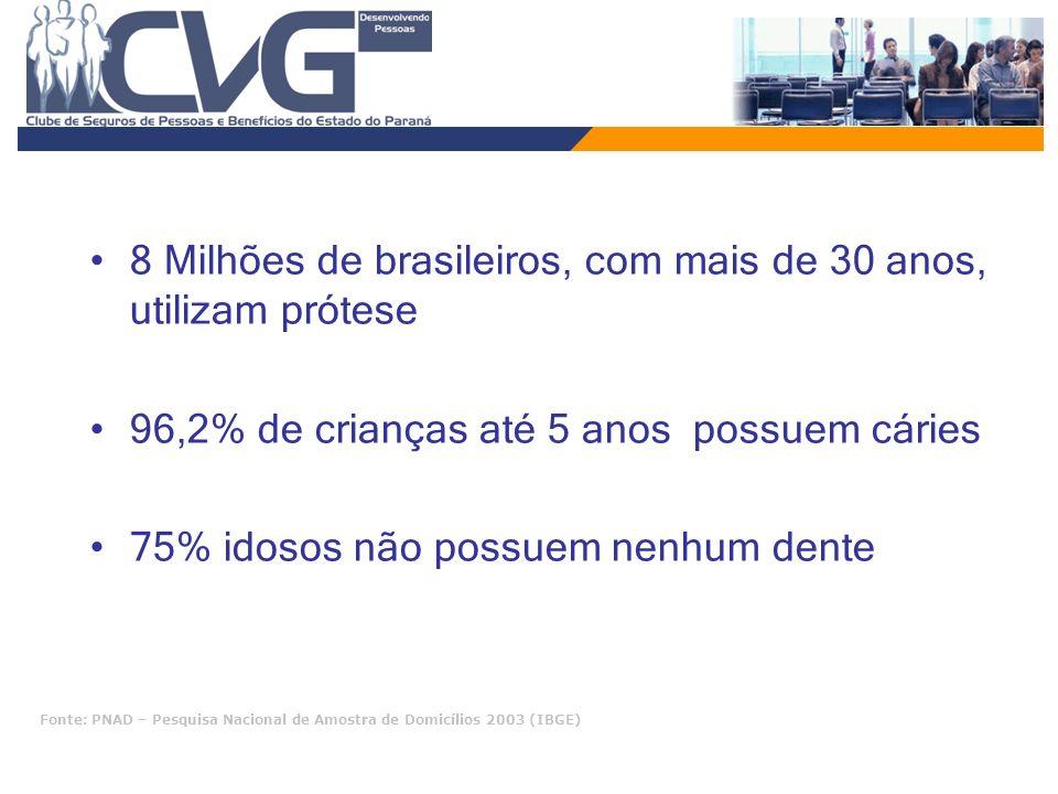 8 Milhões de brasileiros, com mais de 30 anos, utilizam prótese 96,2% de crianças até 5 anos possuem cáries 75% idosos não possuem nenhum dente Fonte: