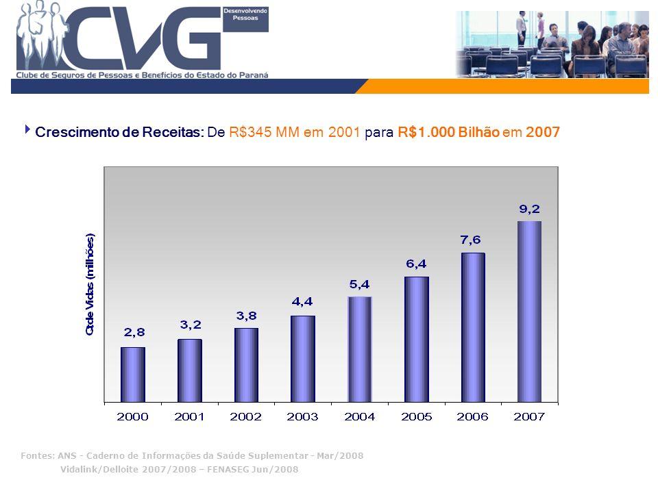 Vidalink/Delloite 2007/2008 – FENASEG Jun/2008 Crescimento de Receitas: De R$345 MM em 2001 para R$1.000 Bilhão em 2007