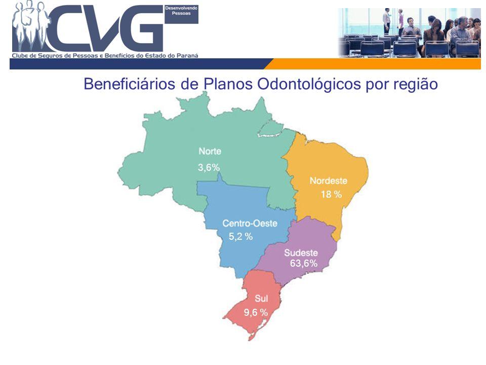 63,6% 3,6% 18 % 5,2 % 9,6 % Beneficiários de Planos Odontológicos por região