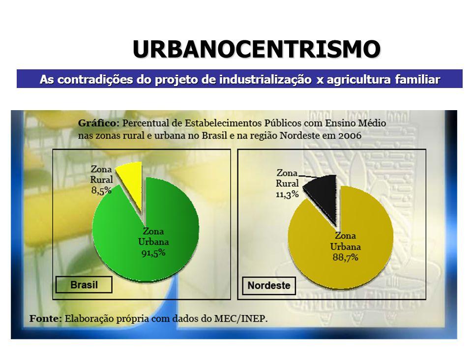 URBANOCENTRISMO As contradições do projeto de industrialização x agricultura familiar