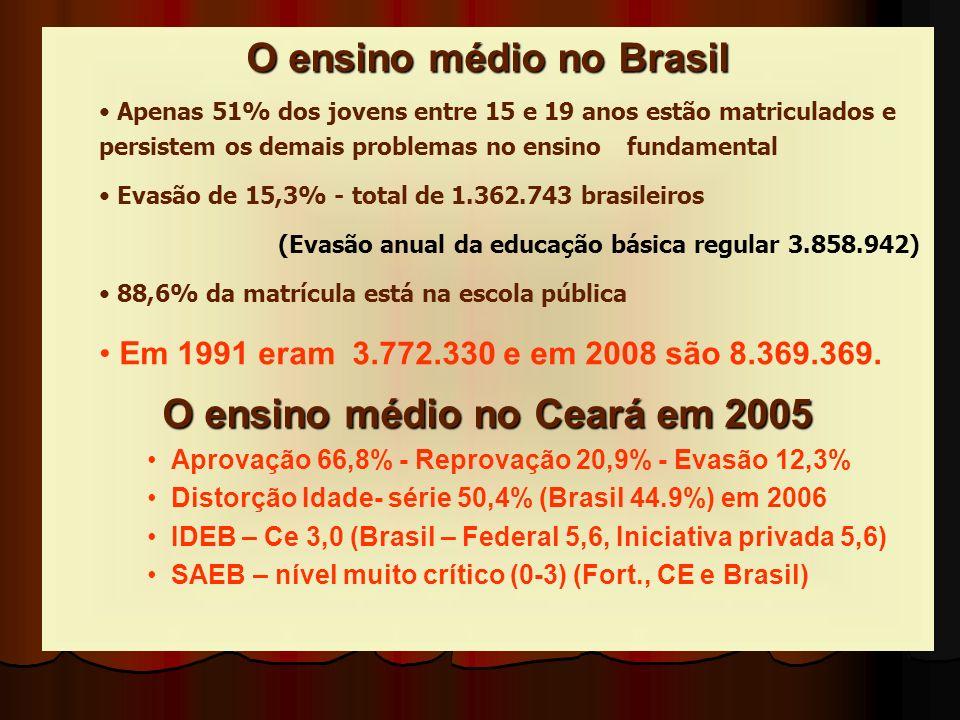 O ensino médio no Brasil Apenas 51% dos jovens entre 15 e 19 anos estão matriculados e persistem os demais problemas no ensino fundamental Evasão de 15,3% - total de 1.362.743 brasileiros (Evasão anual da educação básica regular 3.858.942) 88,6% da matrícula está na escola pública Em 1991 eram 3.772.330 e em 2008 são 8.369.369.