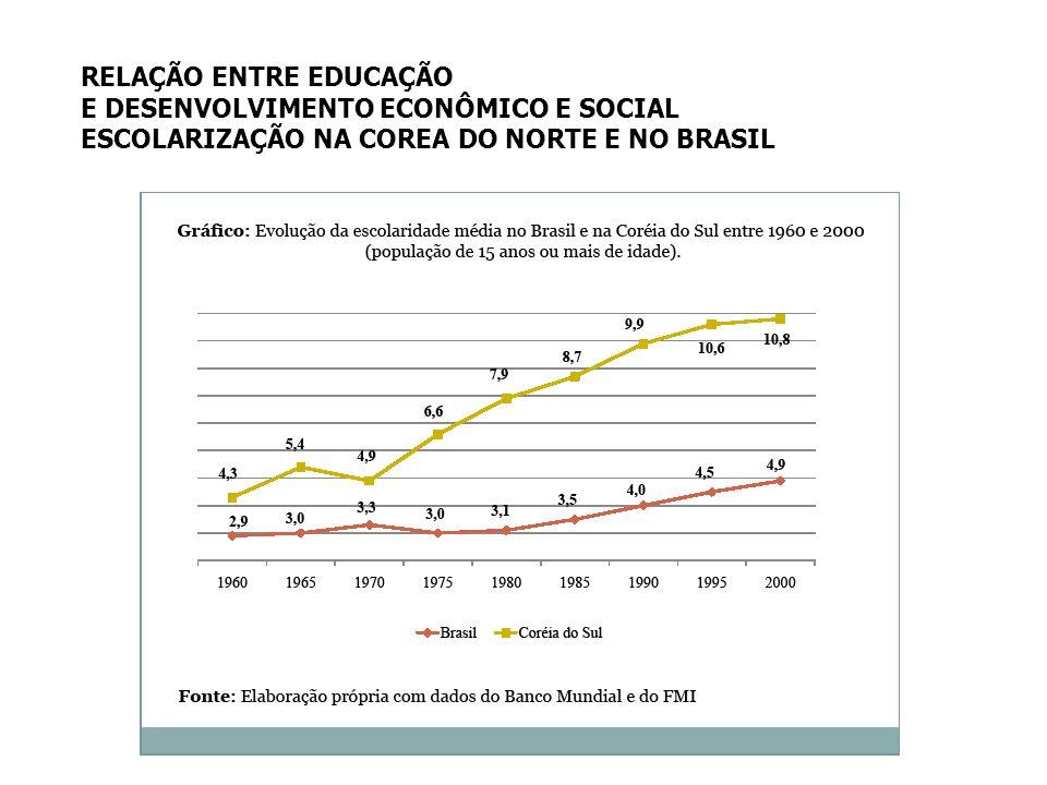 RELAÇÃO ENTRE EDUCAÇÃO E DESENVOLVIMENTO ECONÔMICO E SOCIAL ESCOLARIZAÇÃO NA COREA DO NORTE E NO BRASIL