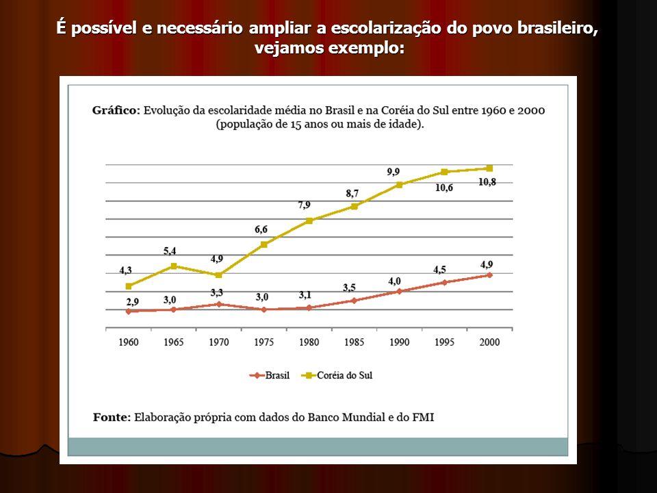 É possível e necessário ampliar a escolarização do povo brasileiro, vejamos exemplo: