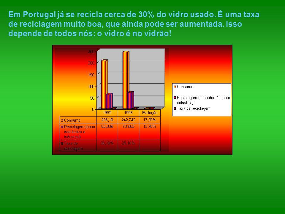 Em Portugal já se recicla cerca de 30% do vidro usado. É uma taxa de reciclagem muito boa, que ainda pode ser aumentada. Isso depende de todos nós: o