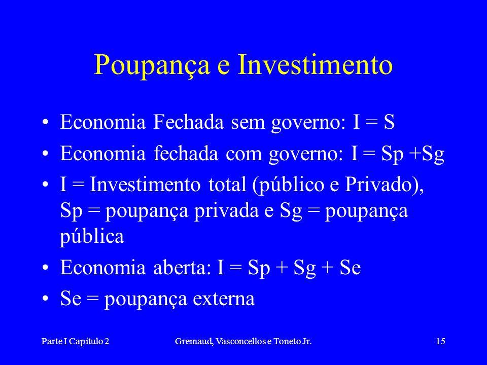 Parte I Capítulo 2Gremaud, Vasconcellos e Toneto Jr.14 Produto = Demanda Y = C + I + G + X – M Onde: Y = produto C = consumo das famílias I = Investim