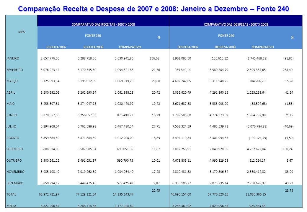MÊS COMPARATIVO DAS RECEITAS - 2007 X 2008 COMPARATIVO DAS DESPESAS - 2007 X 2008 FONTE 240 % % RECEITA 2007 RECEITA 2008COMPARATIVO DESPESA 2007 DESP