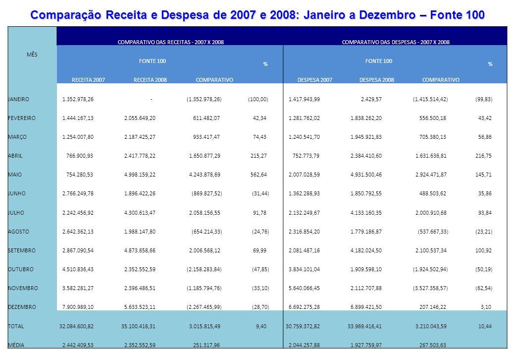 Comparação Receita e Despesa de 2007 e 2008: Janeiro a Dezembro – Fonte 100 MÊS COMPARATIVO DAS RECEITAS - 2007 X 2008 COMPARATIVO DAS DESPESAS - 2007
