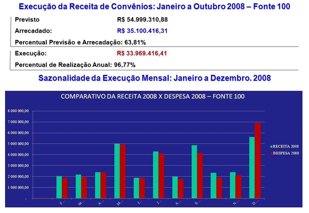 Sazonalidade da Execução Mensal: Janeiro a Dezembro. 2008 Previsto R$ 54.999.310,88 Arrecadado: R$ 35.100.416,31 Percentual Previsão e Arrecadação: 63